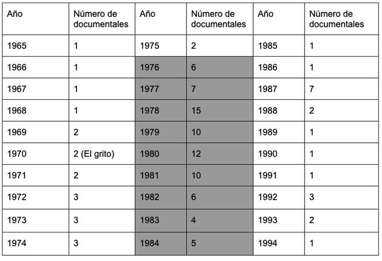 Figura 1. Tabla de la producción de documentales del CUEC de 1965 a 1995, con información de Teresa Carvajal, responsable del acervo fílmico. Elaboración Ana Daniela Nahmad.